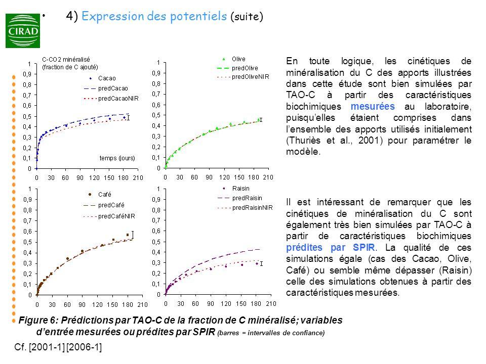 Figure 6: Prédictions par TAO-C de la fraction de C minéralisé; variables dentrée mesurées ou prédites par SPIR (barres = intervalles de confiance) En