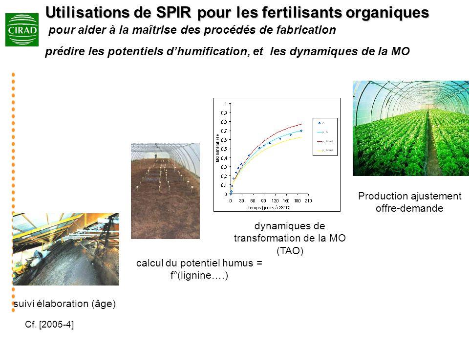 calcul du potentiel humus = f°(lignine….) dynamiques de transformation de la MO (TAO) Utilisations de SPIR pour les fertilisants organiques Utilisatio