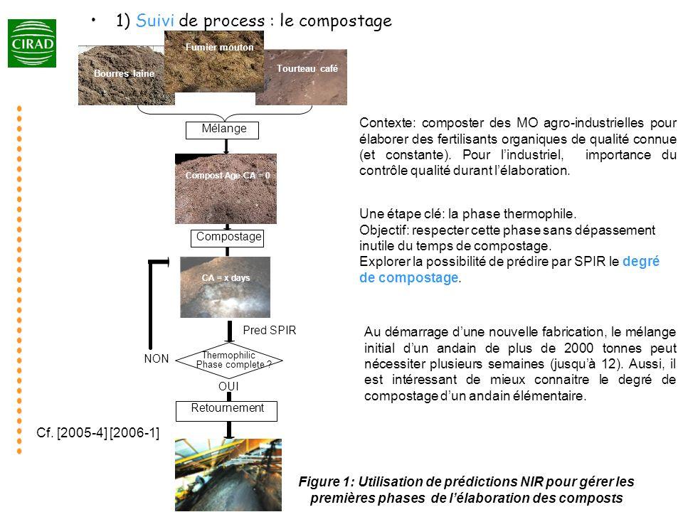 Figure 1: Utilisation de prédictions NIR pour gérer les premières phases de lélaboration des composts Contexte: composter des MO agro-industrielles po