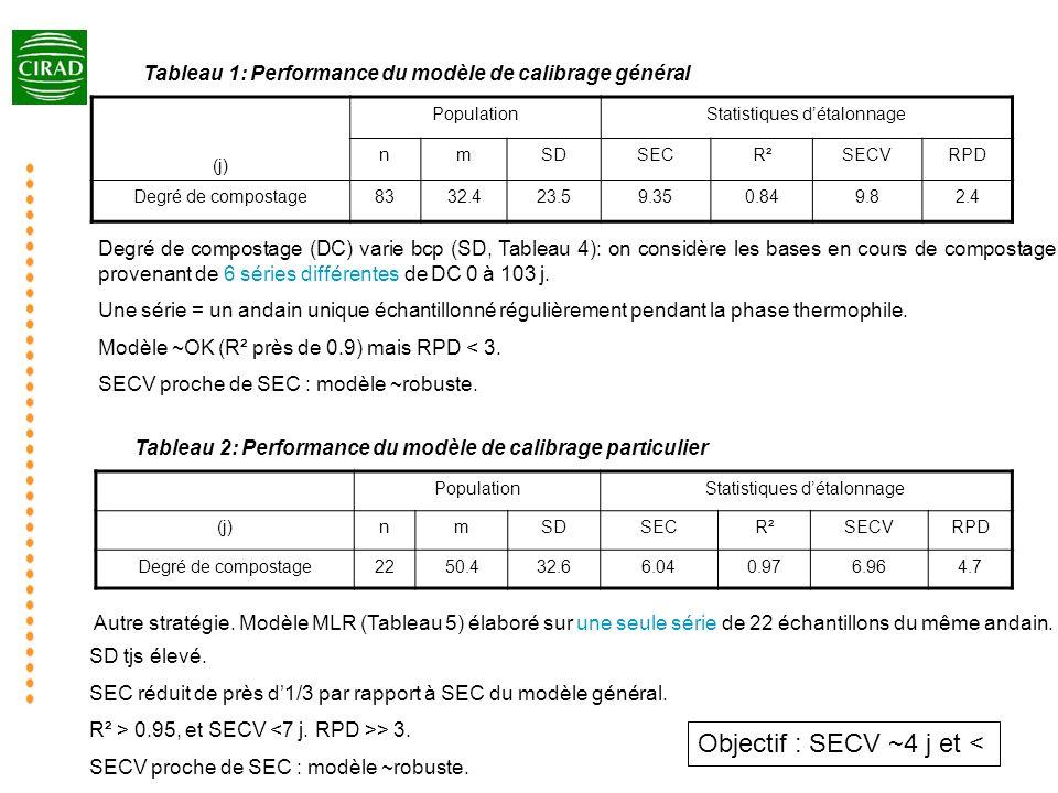 Tableau 3: Performance des modèles de calibrage Figure 2: Prédiction des teneurs en lignine (Lig), matière organique (OM) et azote total (TN) Performance OK Précision OK 3.510.963.0316.028.1124Lignine 0.970.930.783.093.2317Mati è re Organique 0.180.920.160.52.3271Azote Total (Kjeldahl) statistiquespopulation n (en % MS) ETResR²R² ETcalETmoy Figure 3: SE ref, (ET valeurs de référence), et SECV, (ET résiduel, précision).