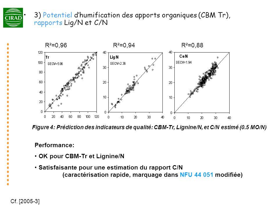 prédictions par SPIR ou mesures de laboratoire P L, P R, P S = f° (NDSoluble, Hémicelluloses, Cellulose,Lignine, MO,Nt)P L, P R, P S = f° (NDSoluble, Hémicelluloses, Cellulose,Lignine, MO,Nt) L R MO apport 1-P L -P S P L rR lL S P S Modèle TAO : 1 er ordre 3 compartiments, L, labile R, résistant S, stable l cteminéralisation de L r cteminéralisation de R TAO L R MO apport 1-P L -P S P L rR lL S P S L R MO apport 1-P L -P S P L rR lL S P S Modèle TAO : 1 er ordre 3 compartiments, L, labile R, résistant S, stable l cteminéralisation de L r cteminéralisation de R TAO 4) Expression des potentiels: utilisation concrète de SPIR et TAO pour les dynamiques de transformation C (et N) des AO Fig 5.