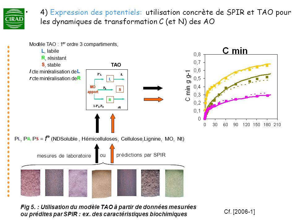 prédictions par SPIR ou mesures de laboratoire P L, P R, P S = f° (NDSoluble, Hémicelluloses, Cellulose,Lignine, MO,Nt)P L, P R, P S = f° (NDSoluble,
