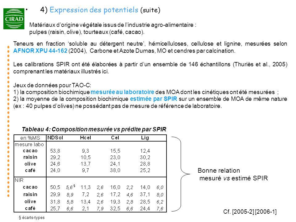 Figure 6: Prédictions par TAO-C de la fraction de C minéralisé; variables dentrée mesurées ou prédites par SPIR (barres = intervalles de confiance) En toute logique, les cinétiques de minéralisation du C des apports illustrées dans cette étude sont bien simulées par TAO-C à partir des caractéristiques biochimiques mesurées au laboratoire, puisquelles étaient comprises dans lensemble des apports utilisés initialement (Thuriès et al., 2001) pour paramétrer le modèle.