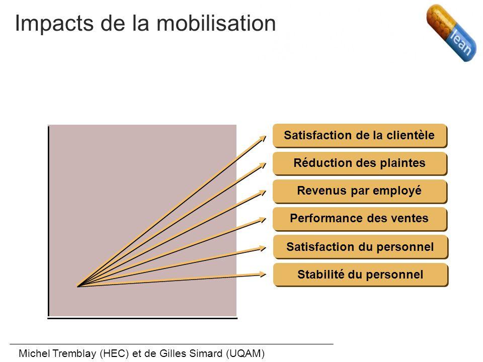 Les stades de la mobilisation Zone de contribution normalement attendue Zone de contribution personnelle dans le le poste de travail Zone de contribut
