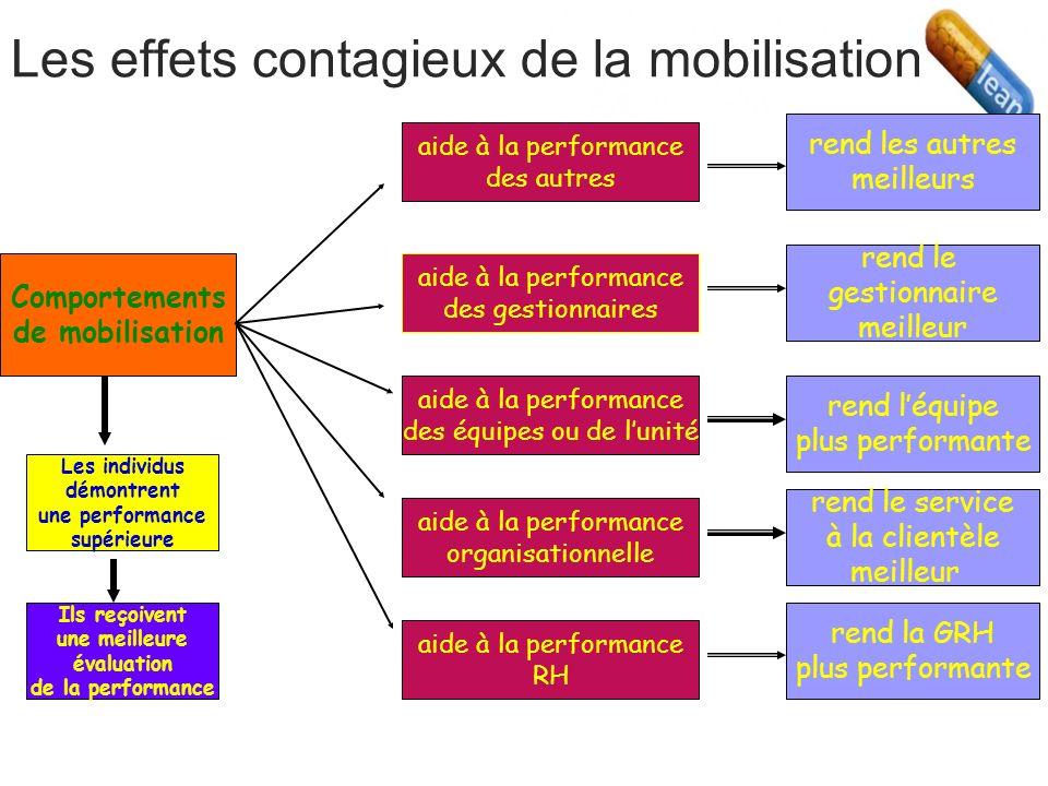 Performance RH: de la maintenance … à la croissance. Michel Tremblay, HEC-Montréal, Chaire de Commerce Omer De Serres