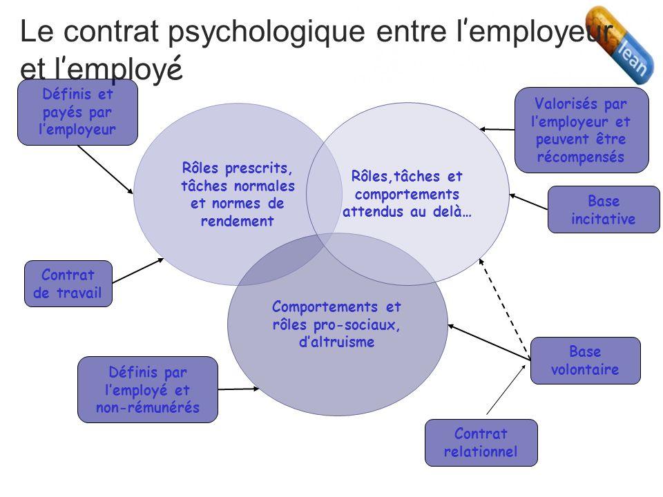 Le contrat psychologique entre l employeur et l employ é Rôles prescrits, tâches normales et normes de rendement Comportements et rôles pro-sociaux, daltruisme Rôles,tâches et comportements attendus au delà… Contrat de travail Définis et payés par lemployeur Valorisés par lemployeur et peuvent être récompensés Base incitative Base volontaire Définis par lemployé et non-rémunérés Contrat relationnel