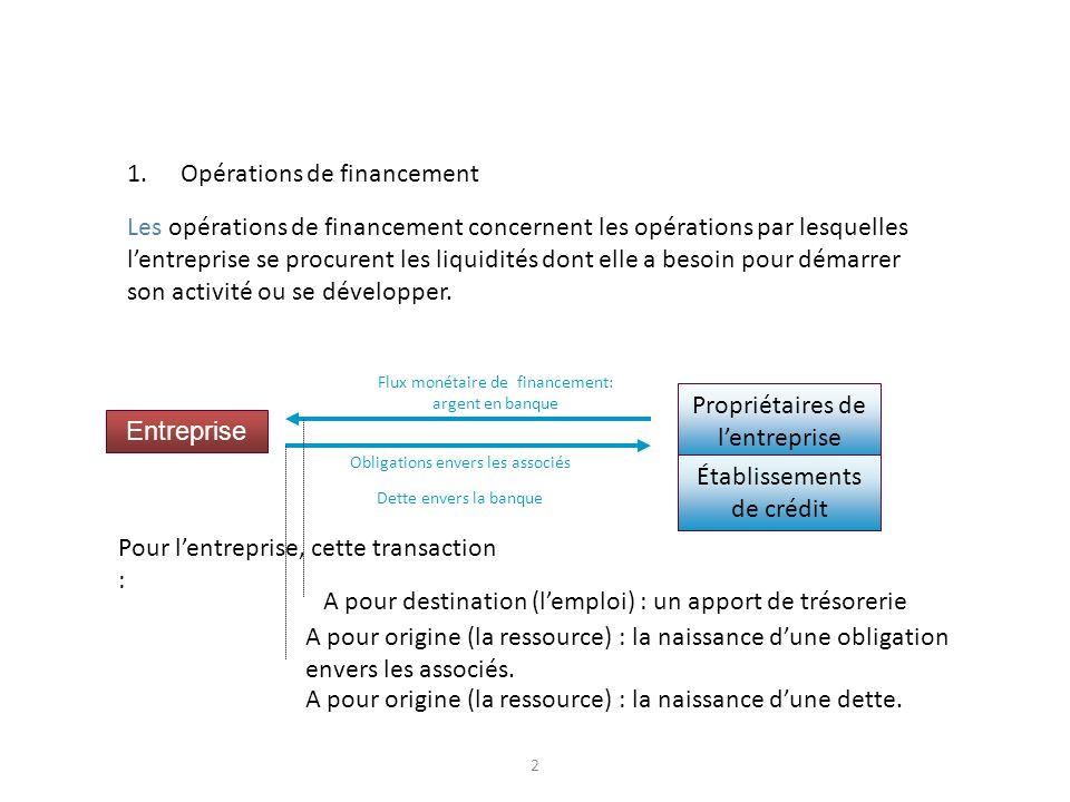 2 1.Opérations de financement Les opérations de financement concernent les opérations par lesquelles lentreprise se procurent les liquidités dont elle