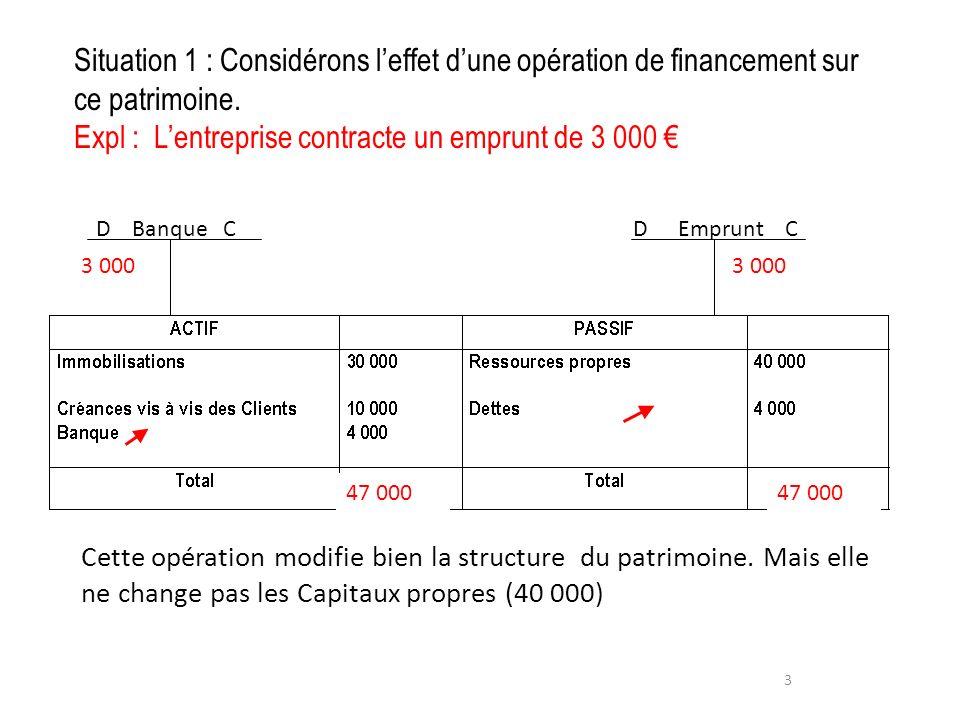 Situation 1 : Considérons leffet dune opération de financement sur ce patrimoine. Expl : Lentreprise contracte un emprunt de 3 000 3 Emprunt Banque C