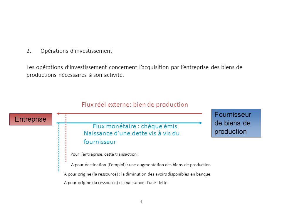 4 2.Opérations dinvestissement Les opérations dinvestissement concernent lacquisition par lentreprise des biens de productions nécessaires à son activ