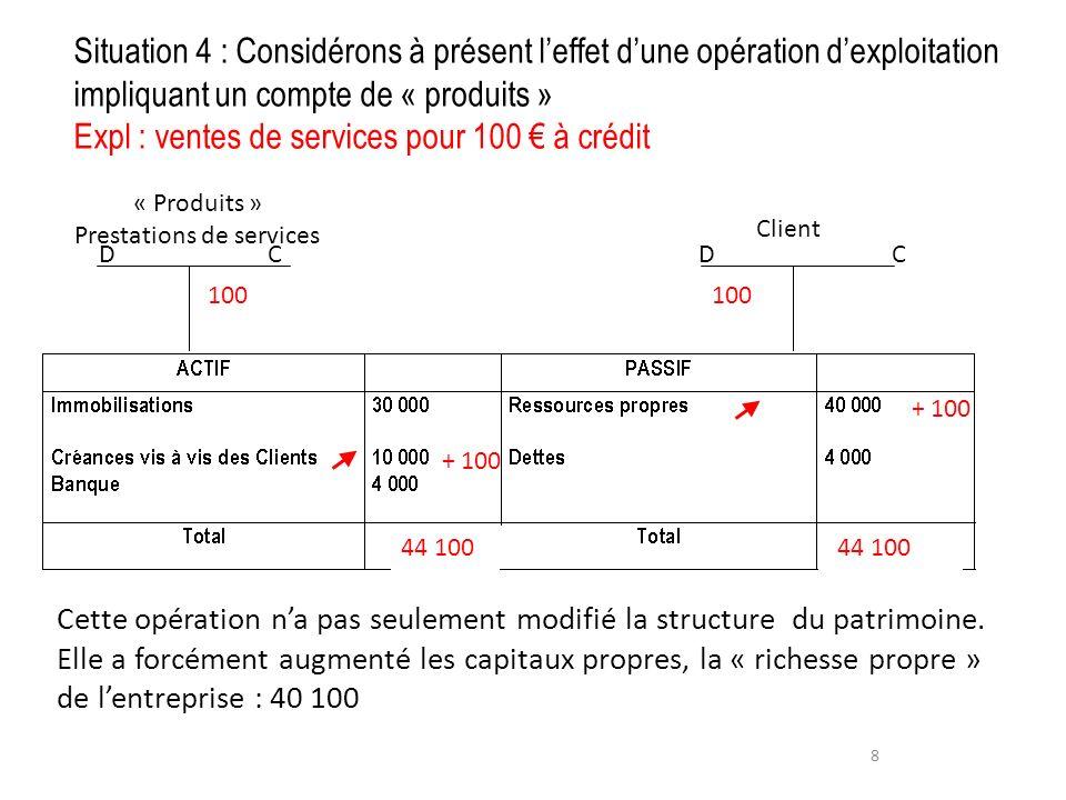 8 Client « Produits » Prestations de services 100 D C Cette opération na pas seulement modifié la structure du patrimoine. Elle a forcément augmenté l