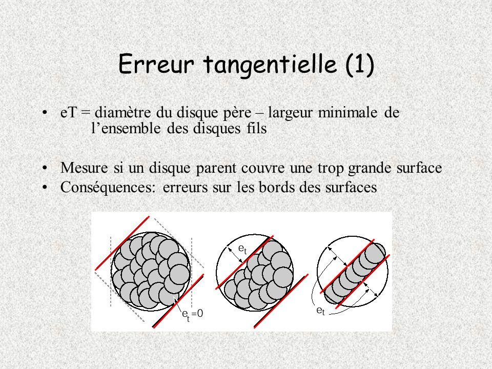 Erreur tangentielle (1) eT = diamètre du disque père – largeur minimale de lensemble des disques fils Mesure si un disque parent couvre une trop grand