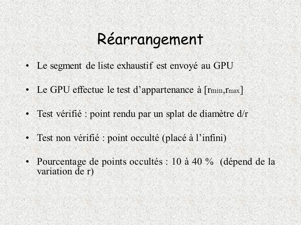 Réarrangement Le segment de liste exhaustif est envoyé au GPU Le GPU effectue le test dappartenance à [r min,r max ] Test vérifié : point rendu par un