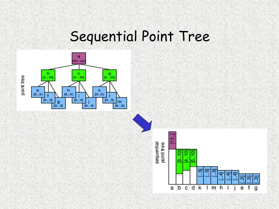 Point Tree Hierarchy Construction dun octree représentant la hiérarchie des points uniformément répartis sur lobjet Calcul des moyennes des positions et des normales des points intermédiaires Chaque nœud représente un morceau de lobjet Un nœud équivaut à lunion de tous ses fils Structure de données dun nœud: –Point central p –Normale moyenne n –Diamètre de la sphère englobante d