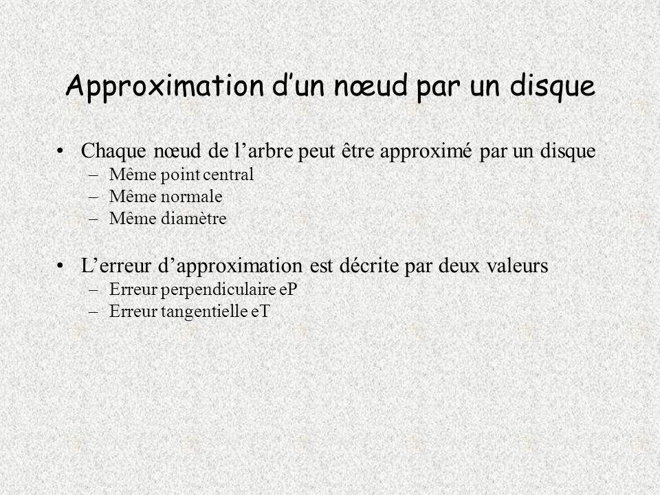 Séquentialisation (4) Problème en cas de variation de r