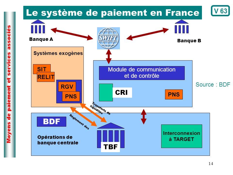 14 Moyens de paiement et services associés Banque A Banque B SIT RELIT RGV PNS BDF Interconnexion à TARGET TBF Opérations de banque centrale Transfert