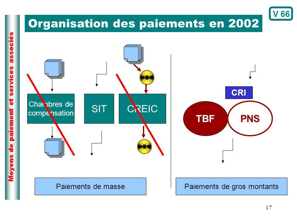 17 Moyens de paiement et services associés Organisation des paiements en 2002 Chambres de compensation SITCREIC TBF CRI PNS Paiements de massePaiement