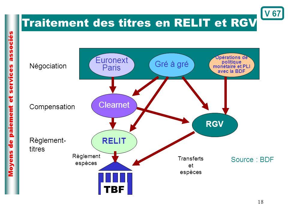 18 Moyens de paiement et services associés Euronext Paris Gré à gré Opérations de politique monétaire et PLI avec la BDF Clearnet RELIT RGV Négociatio