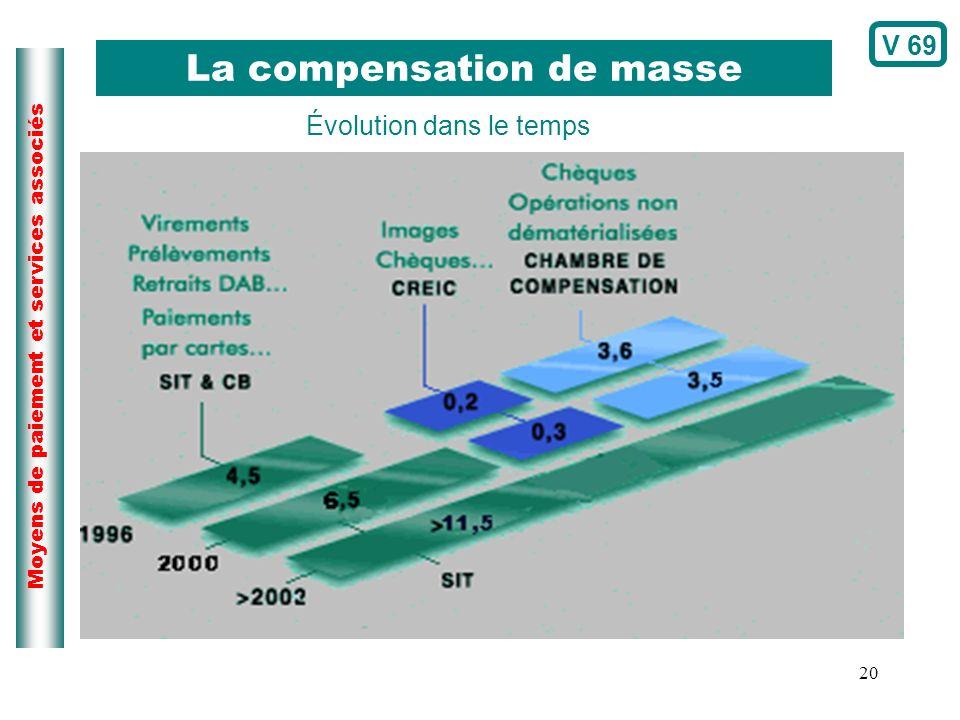 20 Moyens de paiement et services associés La compensation de masse Évolution dans le temps V 69