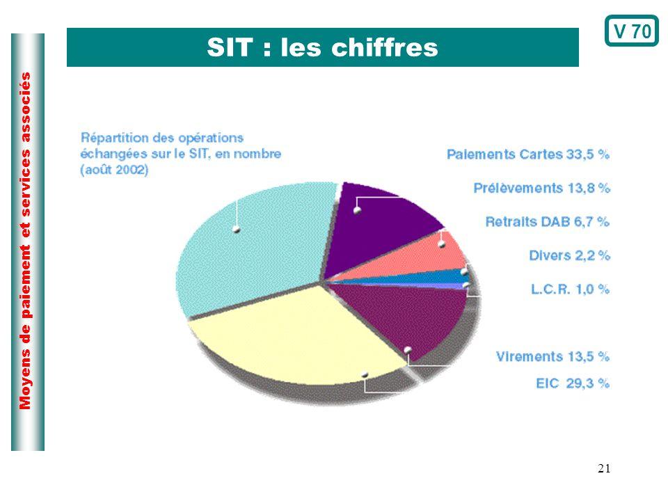 21 Moyens de paiement et services associés SIT : les chiffres V 70