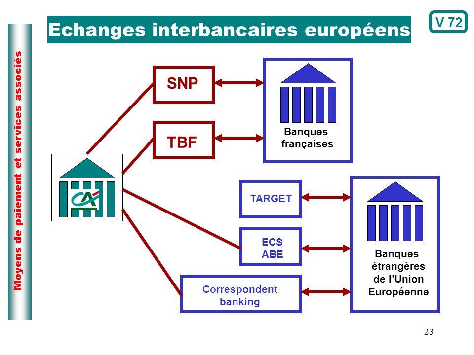 23 Moyens de paiement et services associés Echanges interbancaires européens Banques étrangères de lUnion Européenne TARGET ECS ABE Correspondent bank