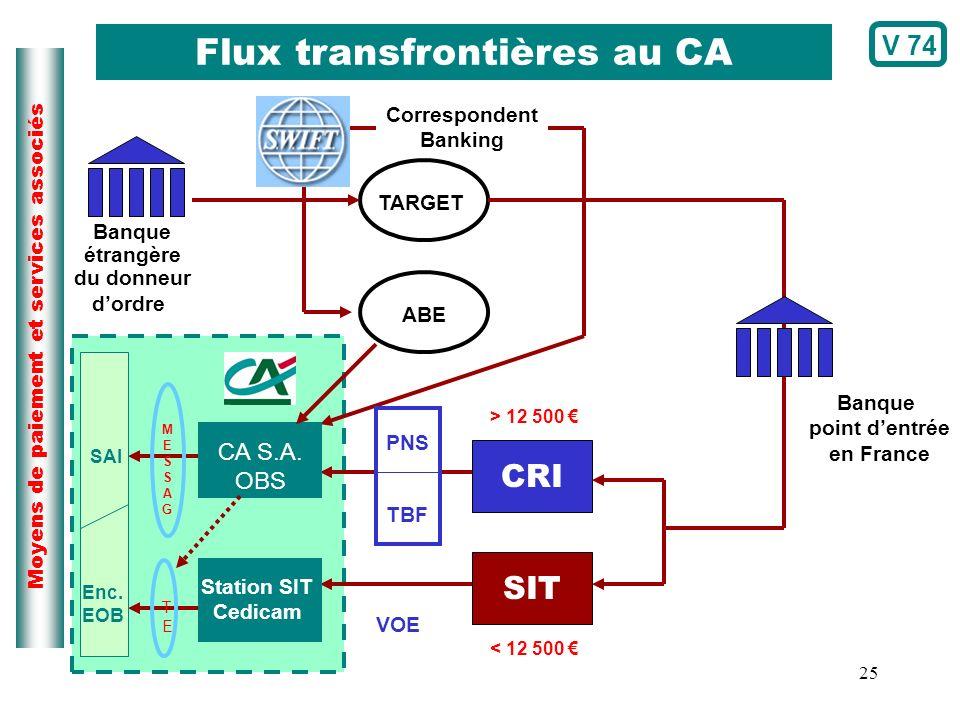 25 Moyens de paiement et services associés CRI SIT TARGET ABE > 12 500 < 12 500 Banque point dentrée en France Banque étrangère du donneur dordre Corr