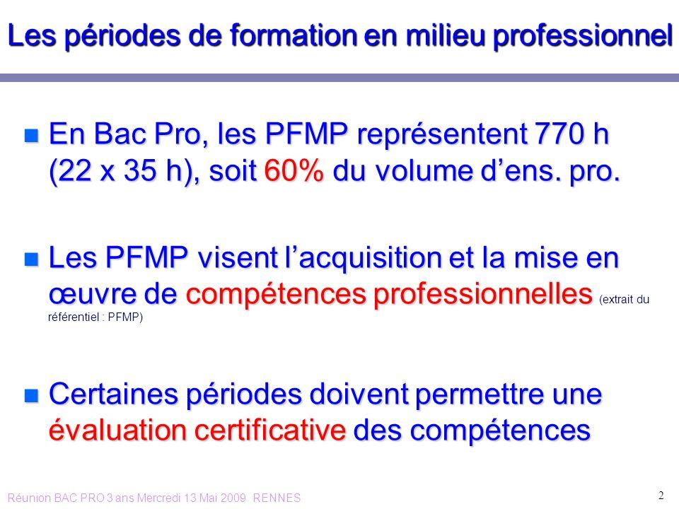 Les périodes de formation en milieu professionnel n En Bac Pro, les PFMP représentent 770 h (22 x 35 h), soit 60% du volume dens. pro. n Les PFMP vise