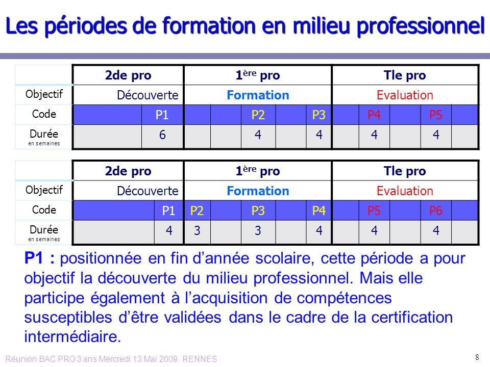 8 Les périodes de formation en milieu professionnel P1 : positionnée en fin dannée scolaire, cette période a pour objectif la découverte du milieu pro