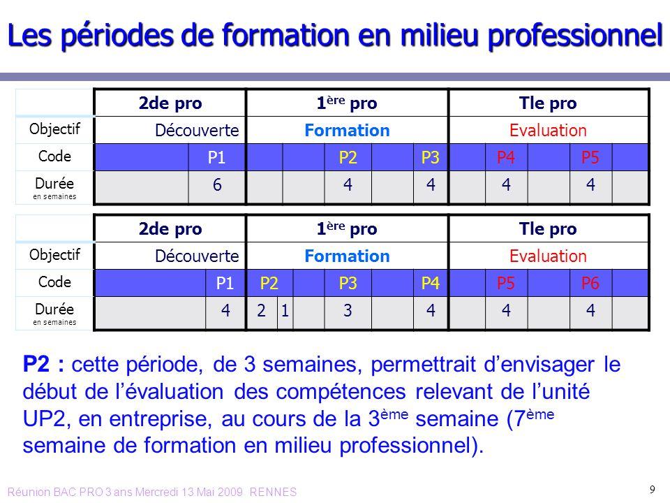 9 Les périodes de formation en milieu professionnel P2 : cette période, de 3 semaines, permettrait denvisager le début de lévaluation des compétences