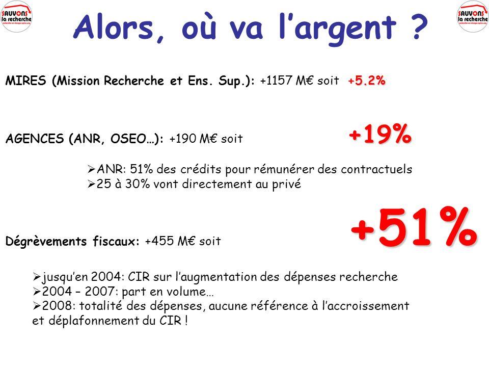 Alors, où va largent ? +5.2% MIRES (Mission Recherche et Ens. Sup.): +1157 M soit +5.2% +19% AGENCES (ANR, OSEO…): +190 M soit +19% ANR: 51% des crédi