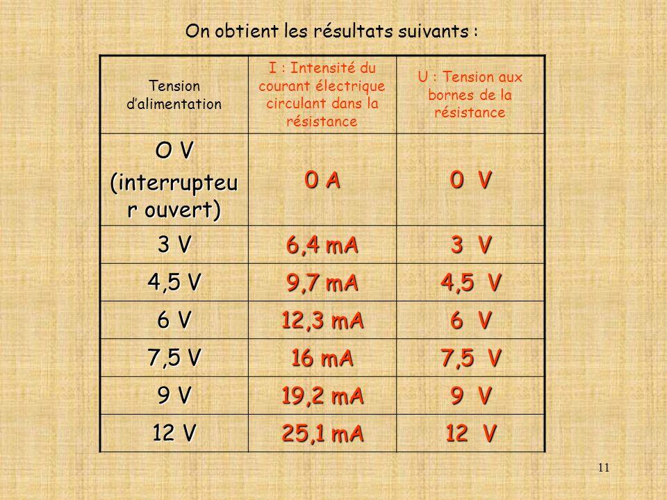 11 Tension dalimentation I : Intensité du courant électrique circulant dans la résistance U : Tension aux bornes de la résistance O V (interrupteu r o