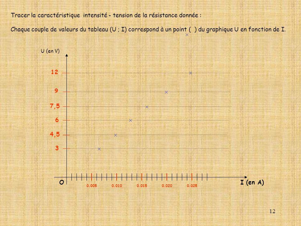 12 Tracer la caractéristique intensité - tension de la résistance donnée : Chaque couple de valeurs du tableau (U ; I) correspond à un point ( ) du gr