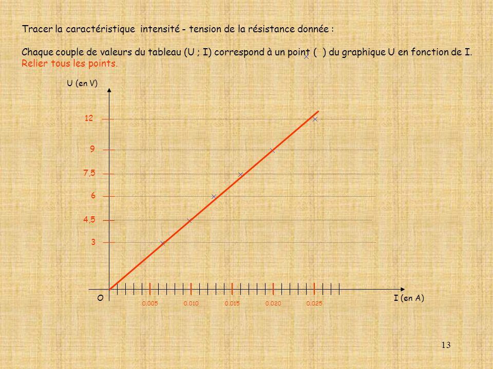 13 Tracer la caractéristique intensité - tension de la résistance donnée : Chaque couple de valeurs du tableau (U ; I) correspond à un point ( ) du gr