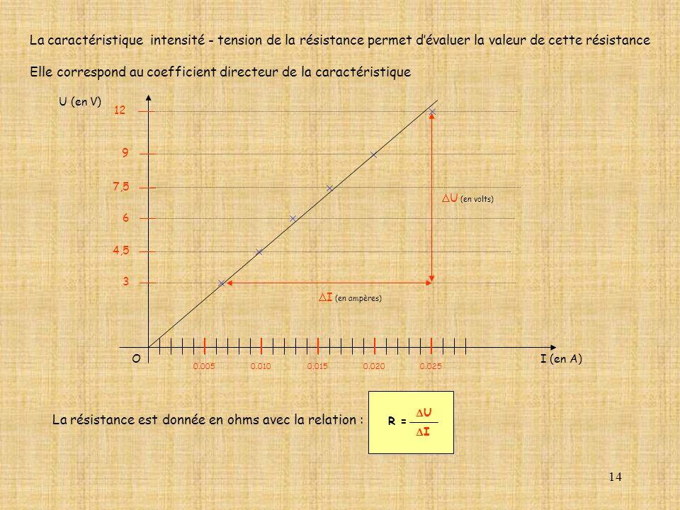 14 La caractéristique intensité - tension de la résistance permet dévaluer la valeur de cette résistance Elle correspond au coefficient directeur de l