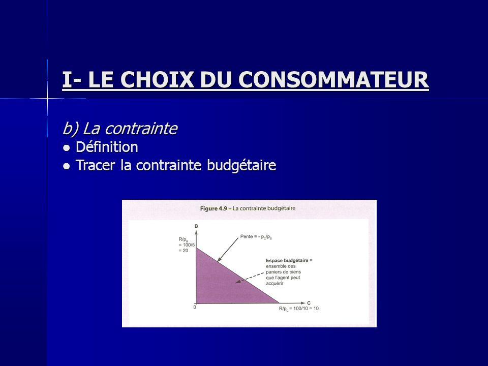 I- LE CHOIX DU CONSOMMATEUR b) La contrainte Définition Définition Tracer la contrainte budgétaire Tracer la contrainte budgétaire
