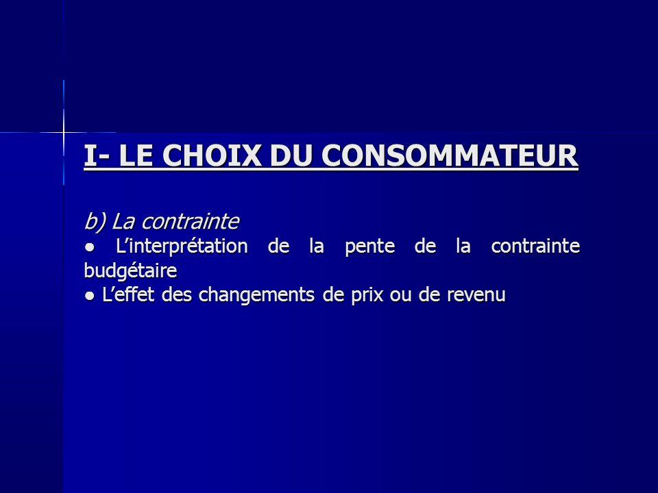 I- LE CHOIX DU CONSOMMATEUR b) La contrainte Linterprétation de la pente de la contrainte budgétaire Linterprétation de la pente de la contrainte budg