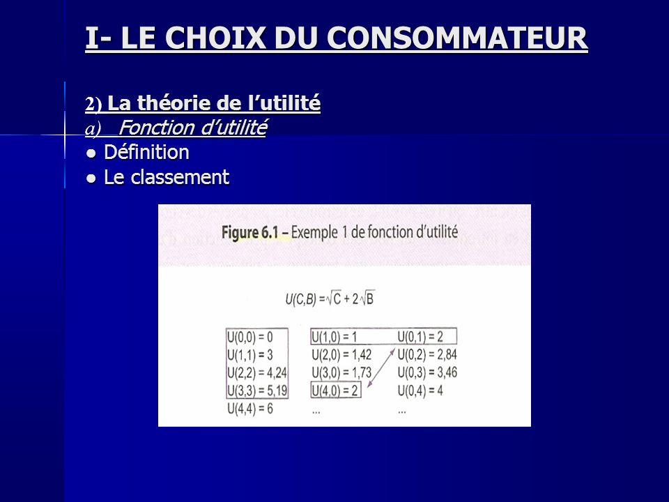 I- LE CHOIX DU CONSOMMATEUR La théorie de lutilité 2) La théorie de lutilité Fonction dutilité a) Fonction dutilité Définition Définition Le classemen