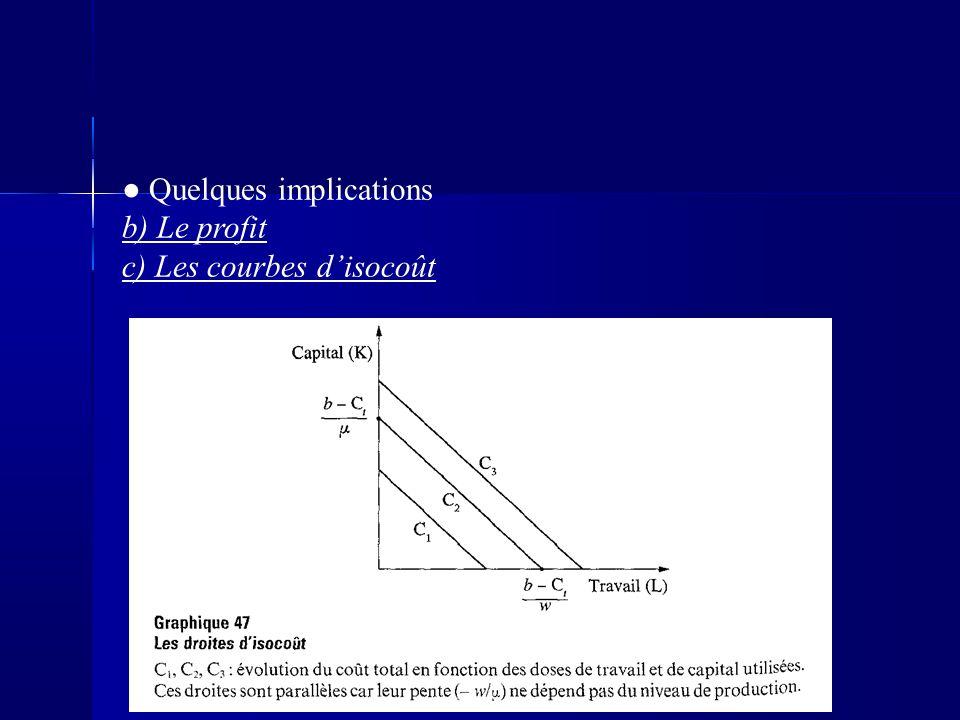 Quelques implications b) Le profit c) Les courbes disocoût