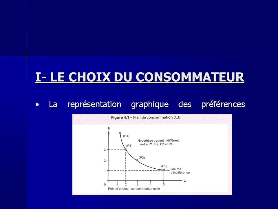 I- LE CHOIX DU CONSOMMATEUR La représentation graphique des préférences Des préférences à lindifférence La représentation graphique des préférences Des préférences à lindifférence Quelques propriétés autour de la notion de préférence Quelques propriétés autour de la notion de préférence