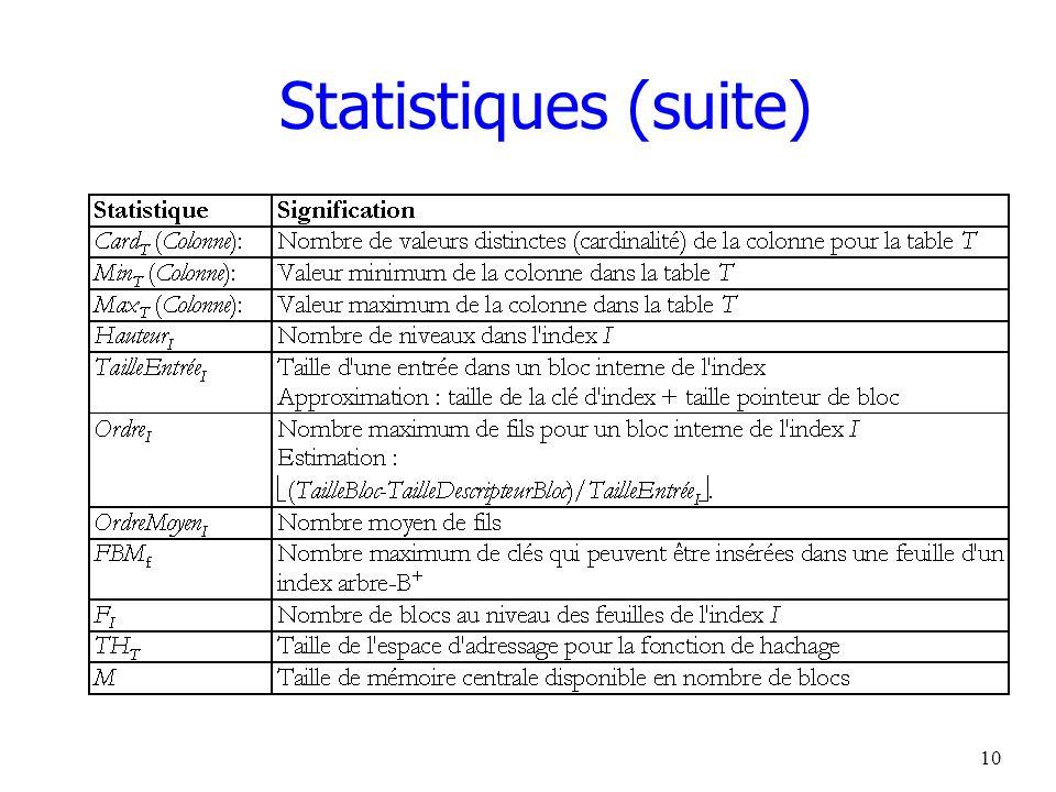 11 Maintien des statistiques par le SGBD Coût inversement relié à la précision Mise à jour incrémentale –à chaque mise à jour Mise à jour en différé –périodes de faible activité –déclenchement contrôlé par ABD Estimation par échantillonnage –tables très volumineuses Commande ANALYSE (Oracle) contrôle du déclenchement paramètres d échantillonnage