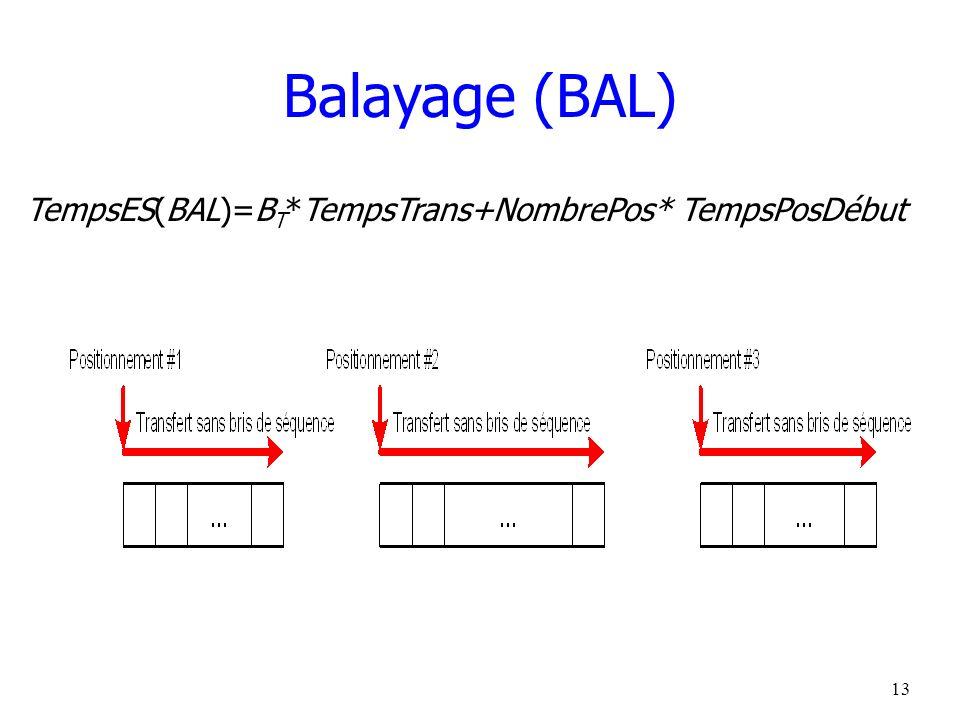 14 Exemple : TempsES (BAL Editeur ) Allocation sérielle sans fragmentation interne FB Editeur = FBM Editeur = 60 B Editeur = N Editeur / FB Editeur = 50/ 60 = 1 bloc TempsES (BAL Editeur ) = B Editeur * TempsTrans + NombrePos * TempsPosDébut TempsES (BAL Editeur ) = 11 ms