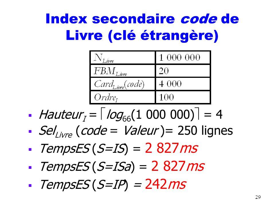 30 Index secondaire sur code de Livre (clé étrangère) Hauteur I = log 66 (1 000 000) = 4 Sel Livre (code = Valeur) = 50 000 lignes TempsES (S=IS) = 558 371ms TempsES (S=ISa) = 361 207ms Pire que TempsES (BAL Livre ) = 50,01 secs !