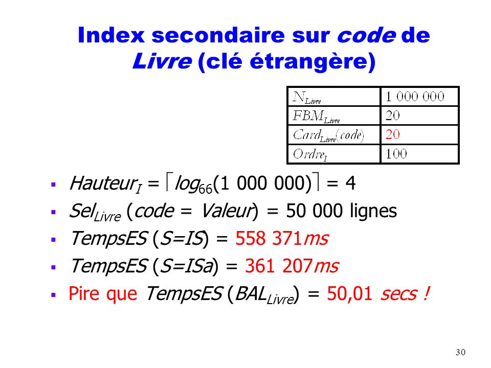 31 Index secondaire sur ISBN de Livre (clé primaire) Hauteur I = log 66 (1 000 000) = 4 TempsES (S=IS sur clé candidate) = (Hauteur I +1)*TempsESBloc = 55 ms ~TempsES (S=IP) = Hauteur I *TempsESBloc = 44 ms