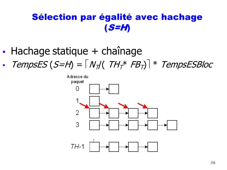 36 Sélection par égalité avec hachage (S=H) Hachage statique + chaînage TempsES (S=H) = N T /( TH T * FB T ) * TempsESBloc