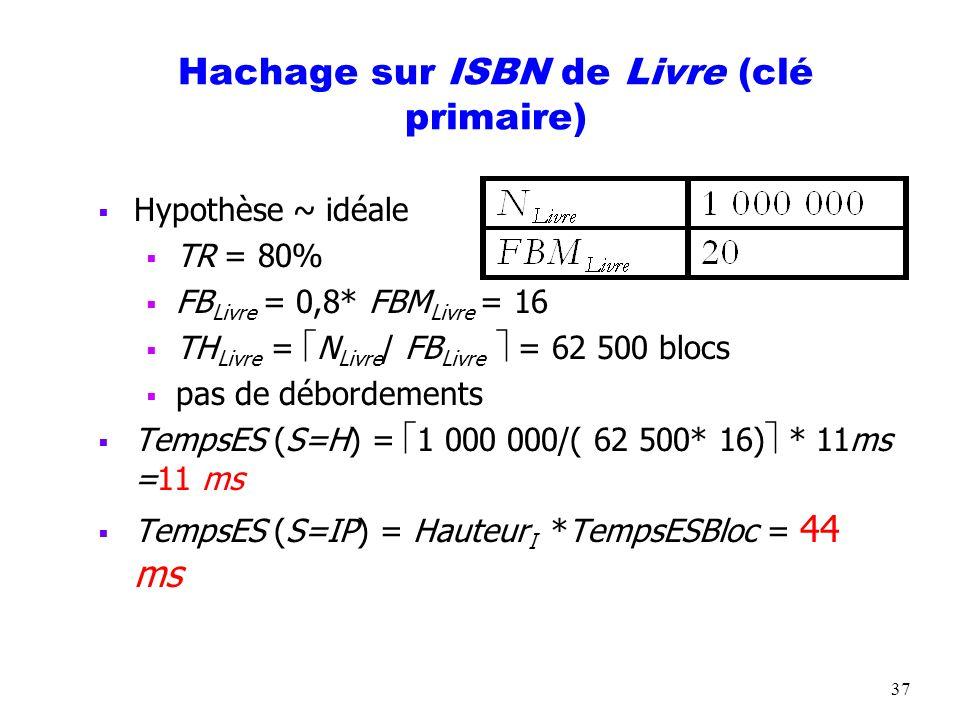 37 Hachage sur ISBN de Livre (clé primaire) Hypothèse ~ idéale TR = 80% FB Livre = 0,8* FBM Livre = 16 TH Livre = N Livre / FB Livre = 62 500 blocs pa