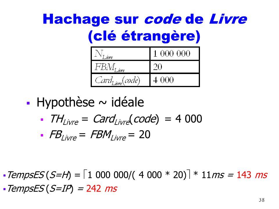 38 Hachage sur code de Livre (clé étrangère) Hypothèse ~ idéale TH Livre = Card Livre (code) = 4 000 FB Livre = FBM Livre = 20 TempsES (S=H) = 1 000 0