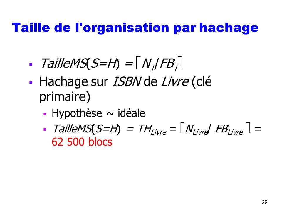 39 Taille de l'organisation par hachage TailleMS(S=H) = N T /FB T Hachage sur ISBN de Livre (clé primaire) Hypothèse ~ idéale TailleMS(S=H) = TH Livre