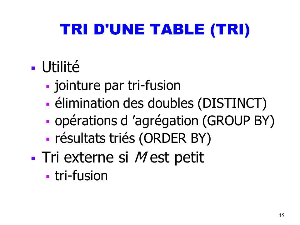 45 TRI D'UNE TABLE (TRI) Utilité jointure par tri-fusion élimination des doubles (DISTINCT) opérations d agrégation (GROUP BY) résultats triés (ORDER