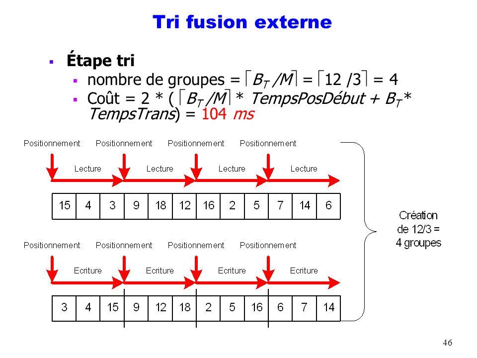 46 Tri fusion externe Étape tri nombre de groupes = B T /M = 12 /3 = 4 Coût = 2 * ( B T /M * TempsPosDébut + B T * TempsTrans) = 104 ms