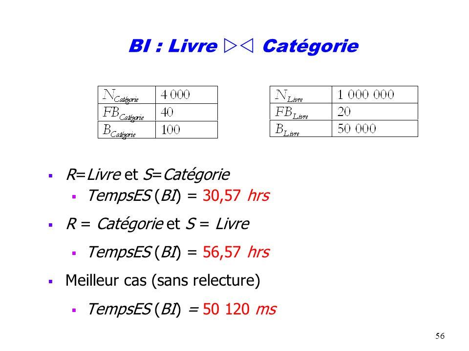 56 BI : Livre Catégorie R=Livre et S=Catégorie TempsES (BI) = 30,57 hrs R = Catégorie et S = Livre TempsES (BI) = 56,57 hrs Meilleur cas (sans relectu