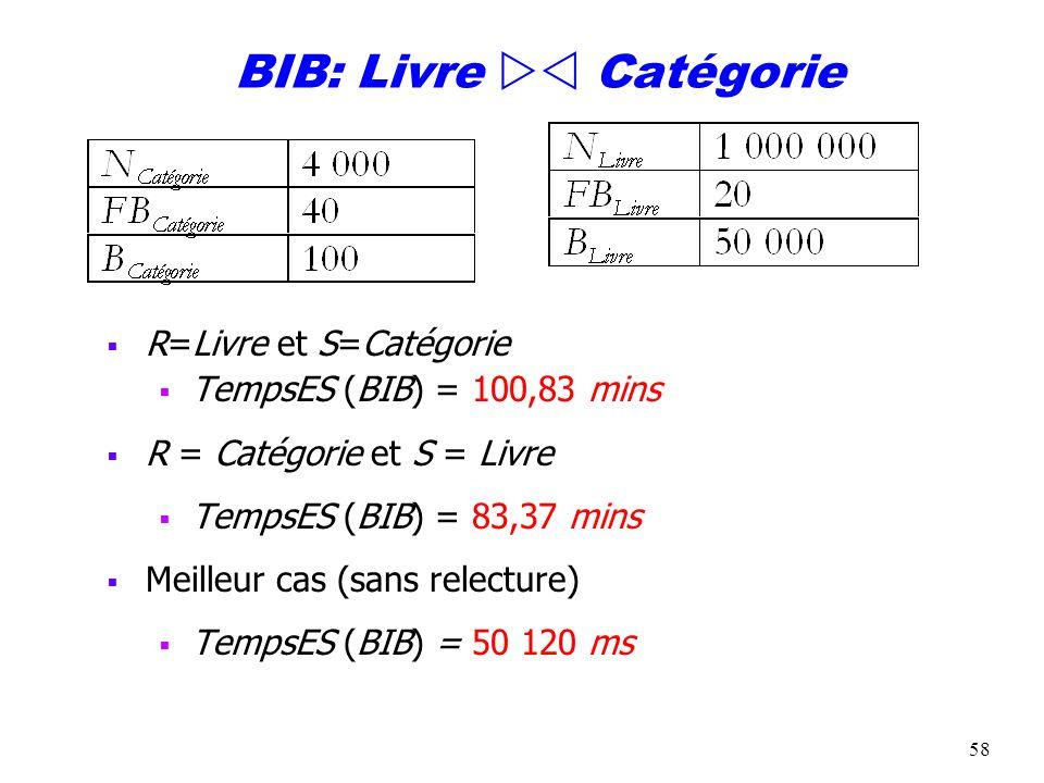 58 BIB: Livre Catégorie R=Livre et S=Catégorie TempsES (BIB) = 100,83 mins R = Catégorie et S = Livre TempsES (BIB) = 83,37 mins Meilleur cas (sans re